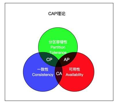 用CAP理论来解释各个注册中心的区别