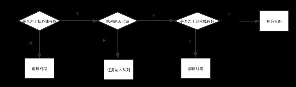 线程池原理分析