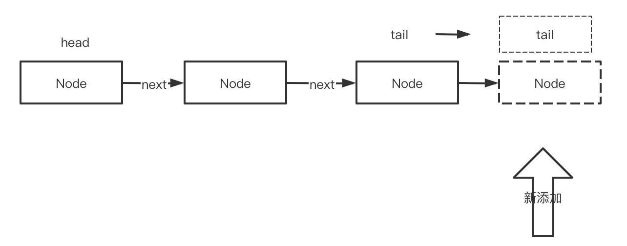 手摸手写一个LRU算法